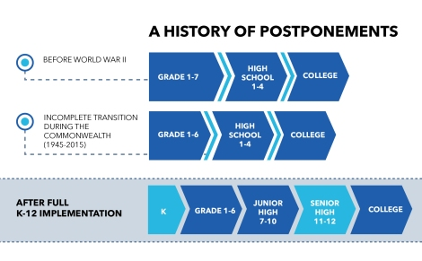 postponements