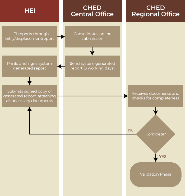 IA_HEI-Displacement-Report_Website_Flowchart2